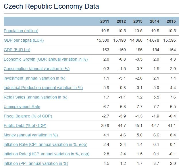 Why You Should Invest in Czech Republic Loans: Economic Prospects for  2017