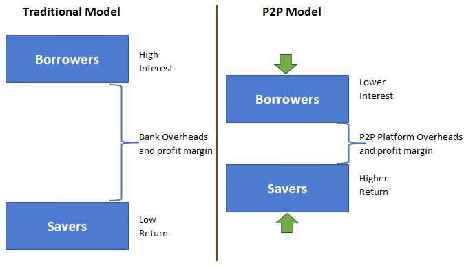 P2P Lending & The Lender/Borrower Spread