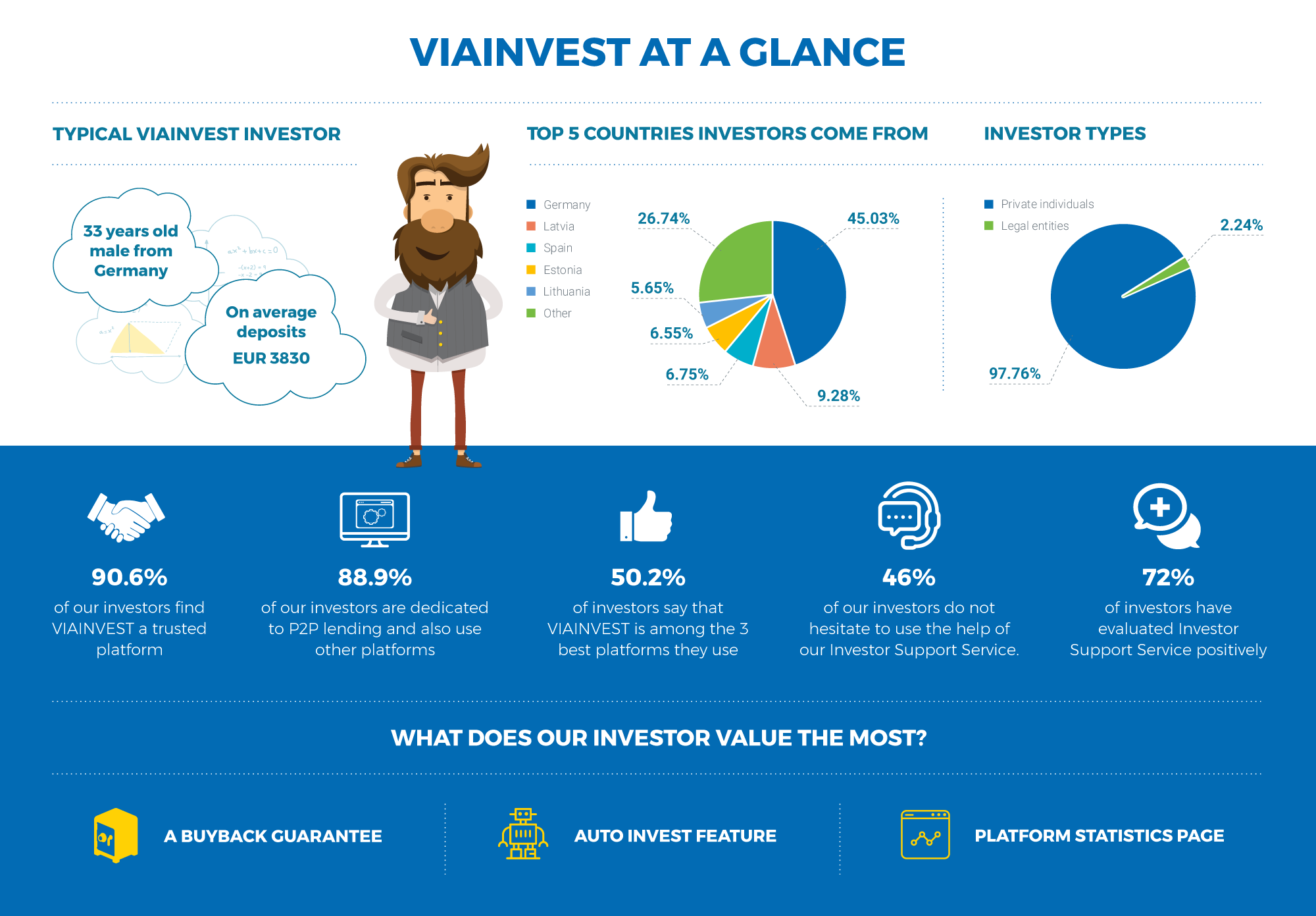 VIAINVEST Investor Survey results