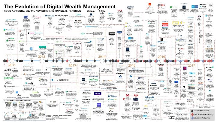 The Exponential Change in Wealth Management