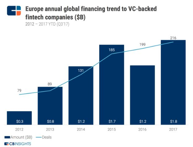 European fintech investments hit the record in Q3, 2017