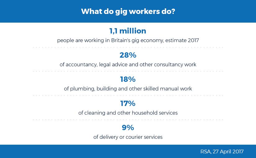 As Gig Economy Matures, Growing Pains Surface