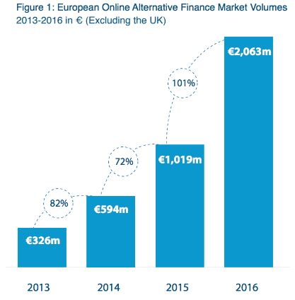 P2P Lending in Europe Doubles in Size