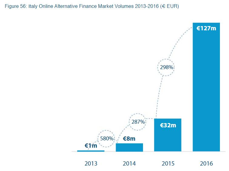 The State of Fintech in Southern Europe