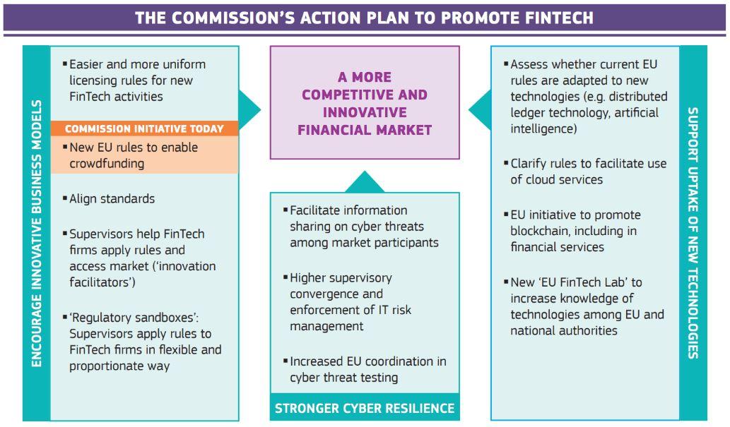 EU's Fintech Action Plan for More Innovative Financial Market