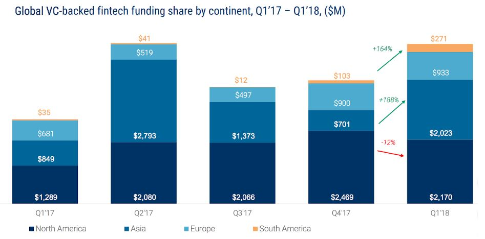 Quarterly Record for Global VC Investments in Fintech