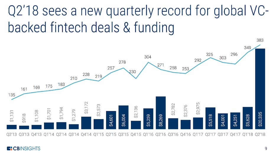 New Funding Record for Fintech Firms in Q2, 2018
