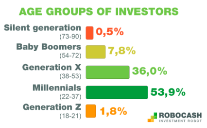Reasons Why Younger Generations Invest in P2P Lending