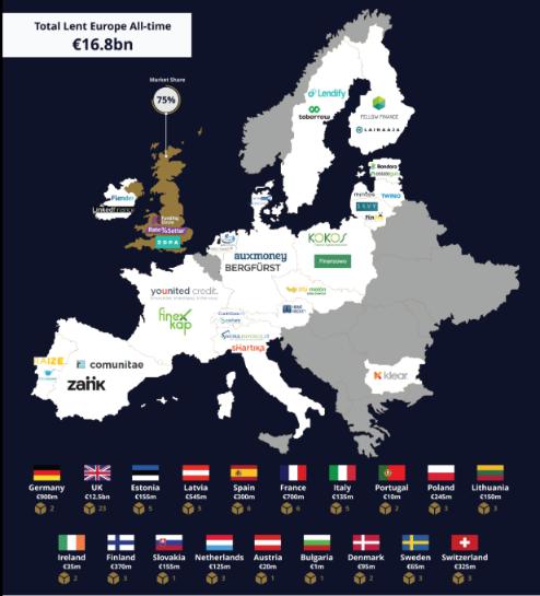 History of Peer-to-Peer (P2P) Lending in Europe