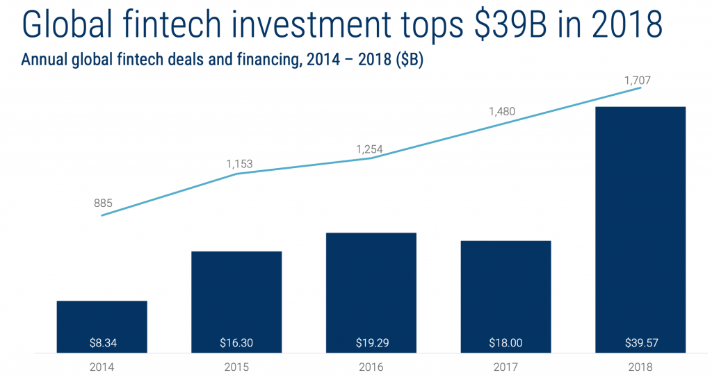 Fintech Investments Jump to a New Annual Record