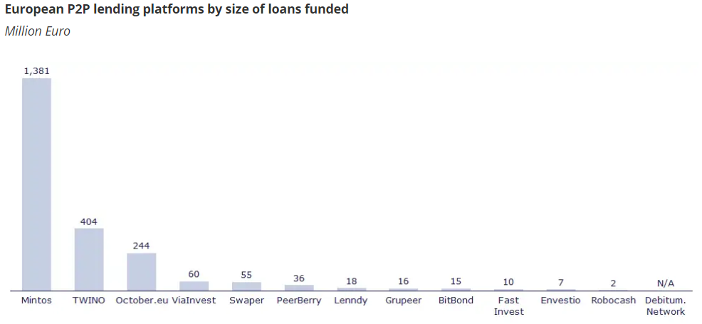 What Does the Future Hold for P2P Lending in Europe?
