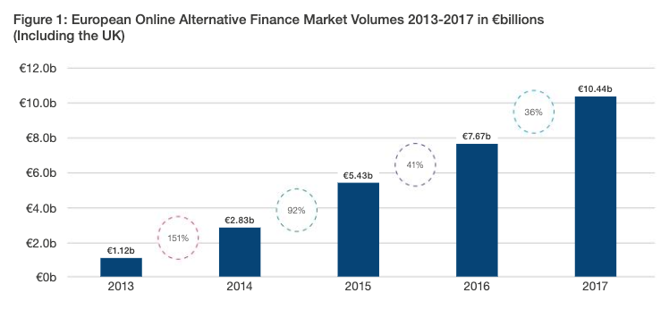 European Alternative Finance Continues Its Growth