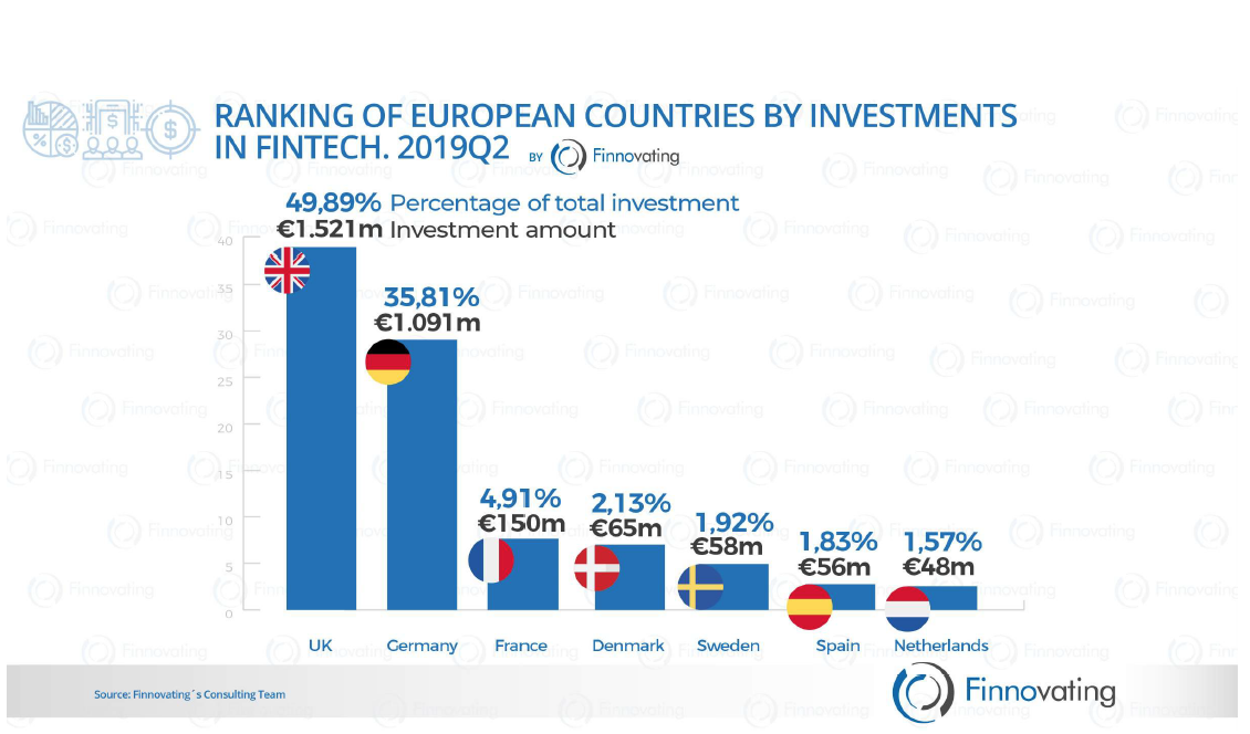 How Is It Going with the Investments in European Fintech?
