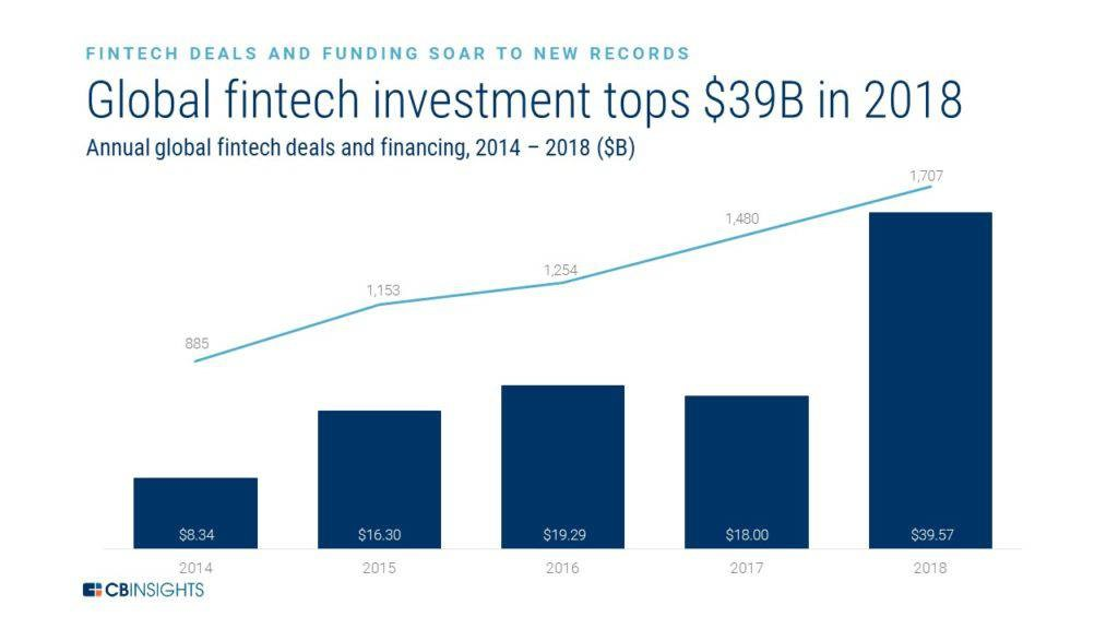 Fintech Trends to Watch Right Now