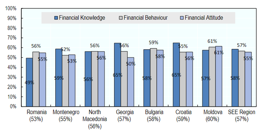 Is Europe Financially Literate?
